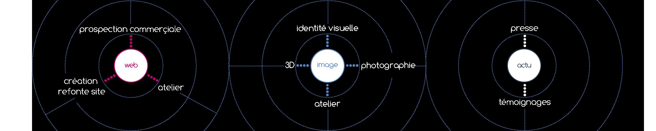 Web, Image & Actu !
